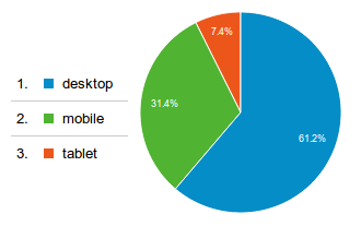 site_desktop_vs_mobile_graph