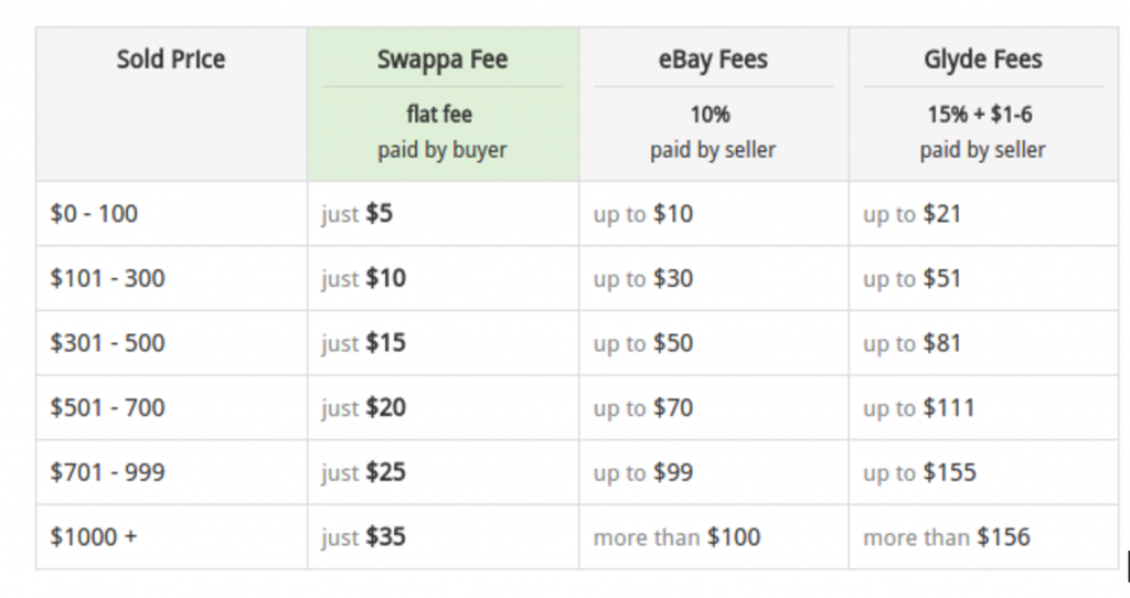 swappa fees