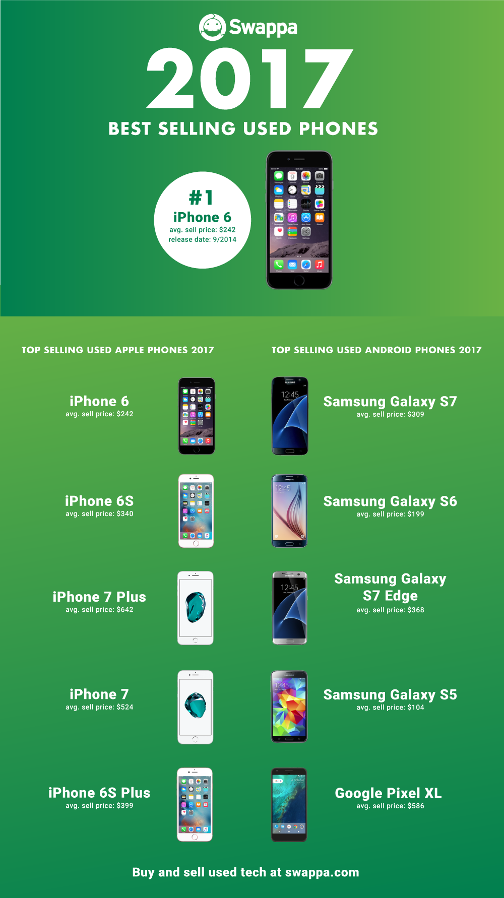 The best selling used phones of 2017 - Swappa Blog
