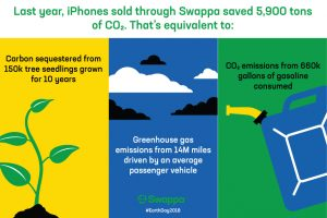 2017 Carbon Savings from Used iPhones Purchased Through Swappa
