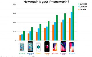 How much is my old iPhone worth?