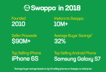 Swappa 2018 Highlights: 32% savings vs retail, $90M in seller proceeds