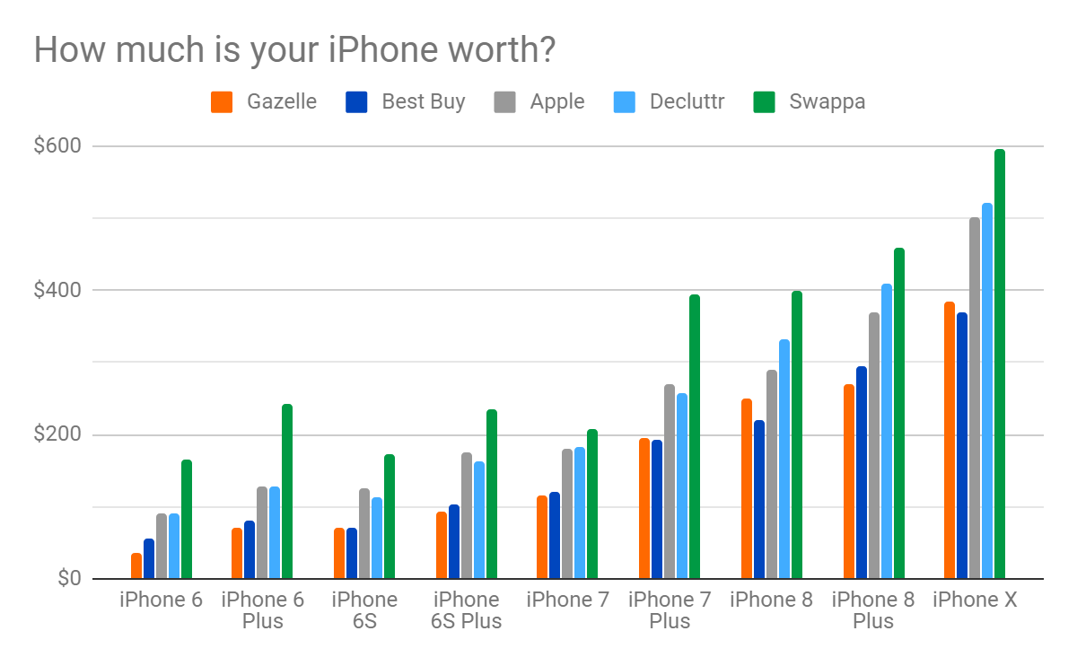 How much is your iPhone worth