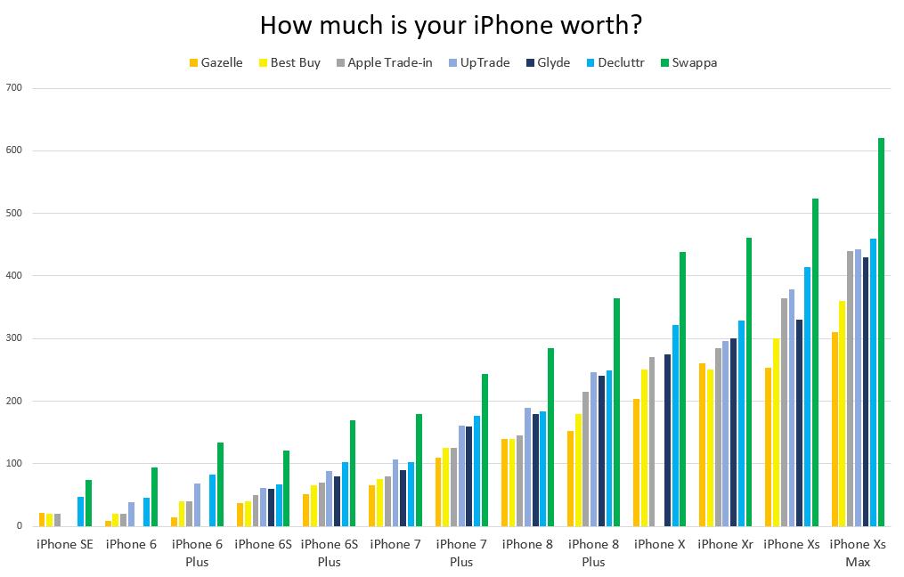 Used Apple iPhone Value