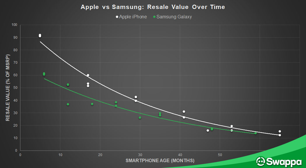 Apple vs Samsung: Resale value and depreciation over time - Swappa