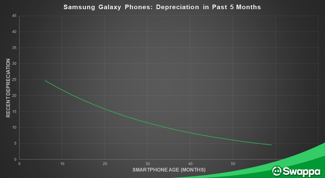 Recent depreciation in Samsung Galaxy Phones over time