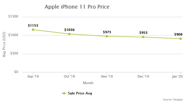 iPhone 11 Pro Price History on Swappa
