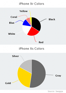iPhone XS and XR Color Popularity