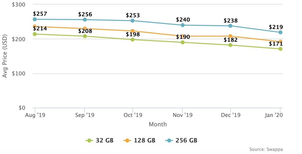 Graph showing iPhone 7 prices on Swappa as of February 2020.