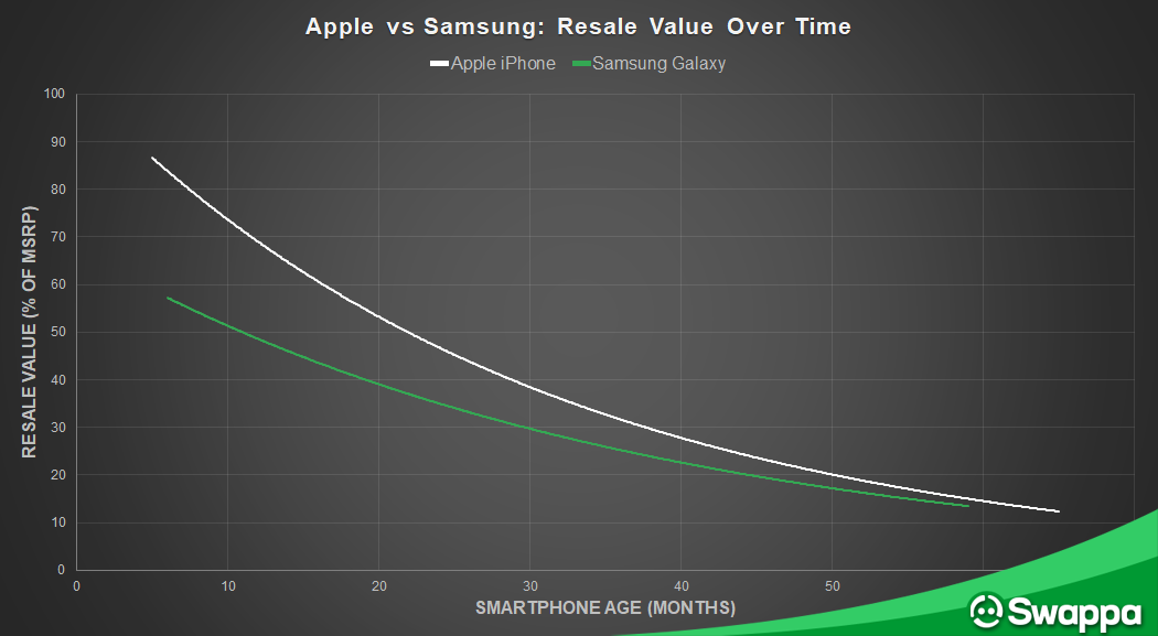 Apple iPhone vs Samsung Galaxy: Resale value over time