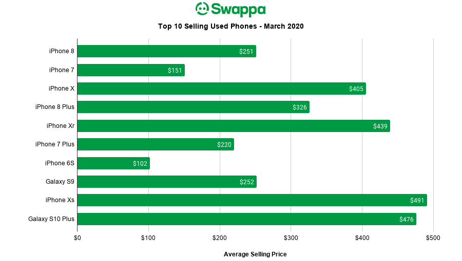 Swappa - Top 10 Selling Phones - March 2020