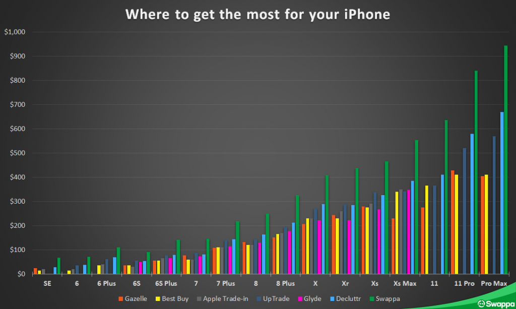 Where to sell your iPhone for the most cash near you - Swappa