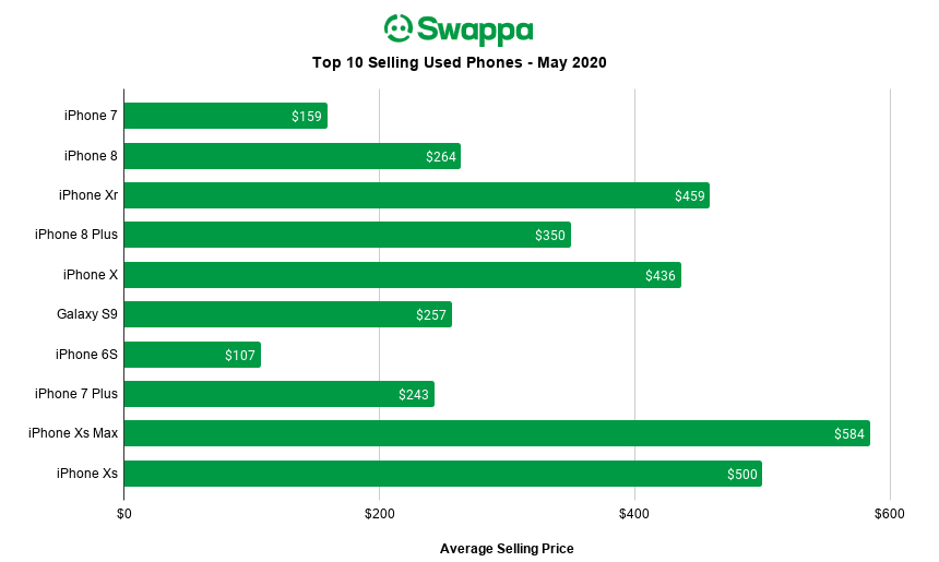 Swappa Top 10 Selling Phones - May 2020 Chart