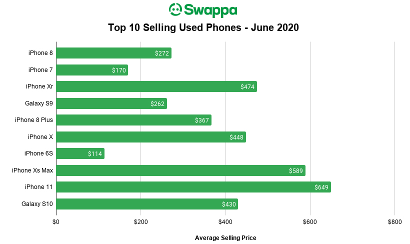 Swappa Top Selling Phones June 2020