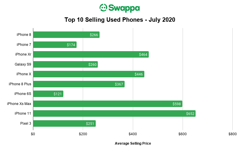 Swappa Top Selling Used Phones for July 2020