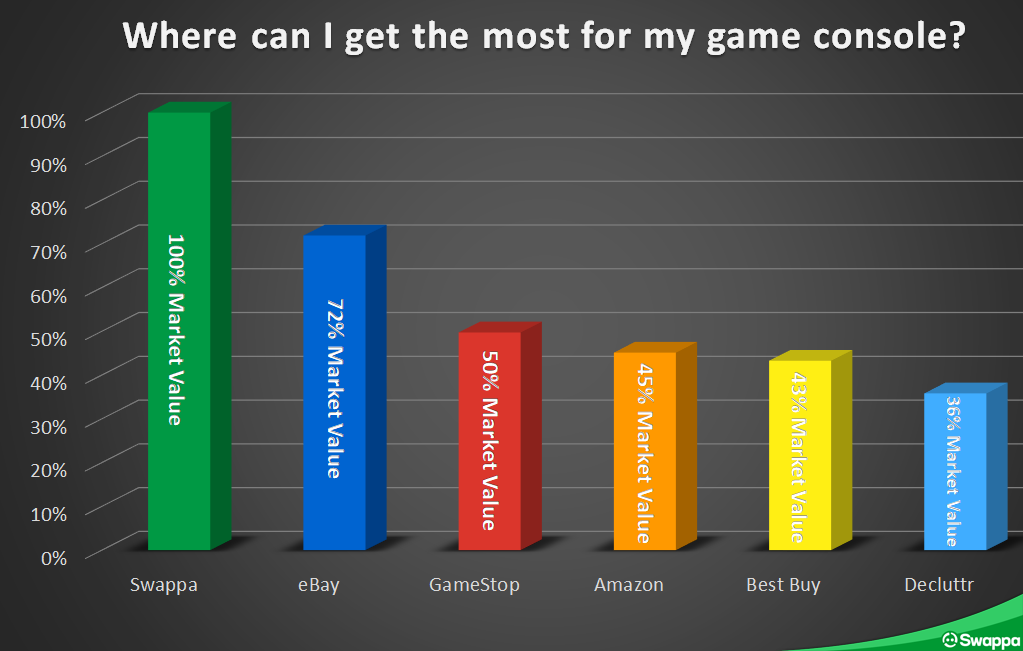 Where can I sell my video game console for the most money? Swappa, eBay, GameStop, Amazon, Best Buy, and Decluttr compared!