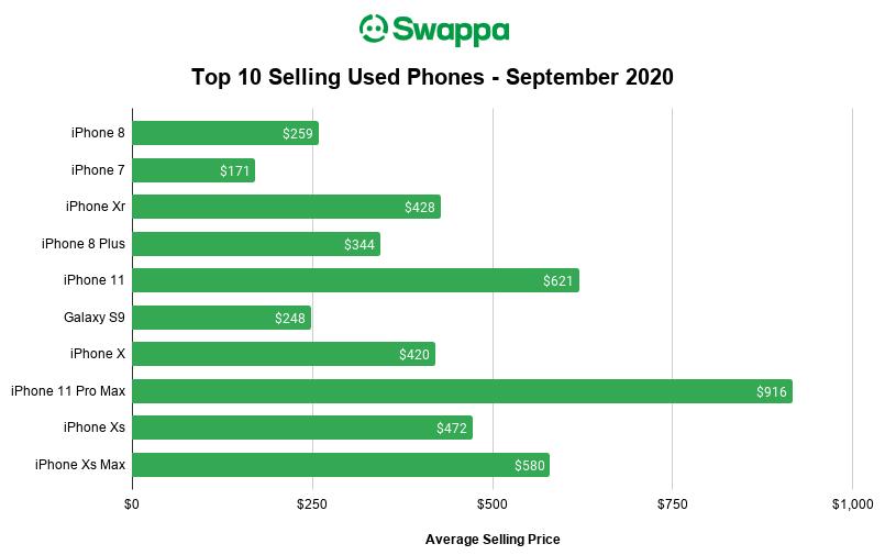 Swappa Top Ten Selling Used Phones for September 2020