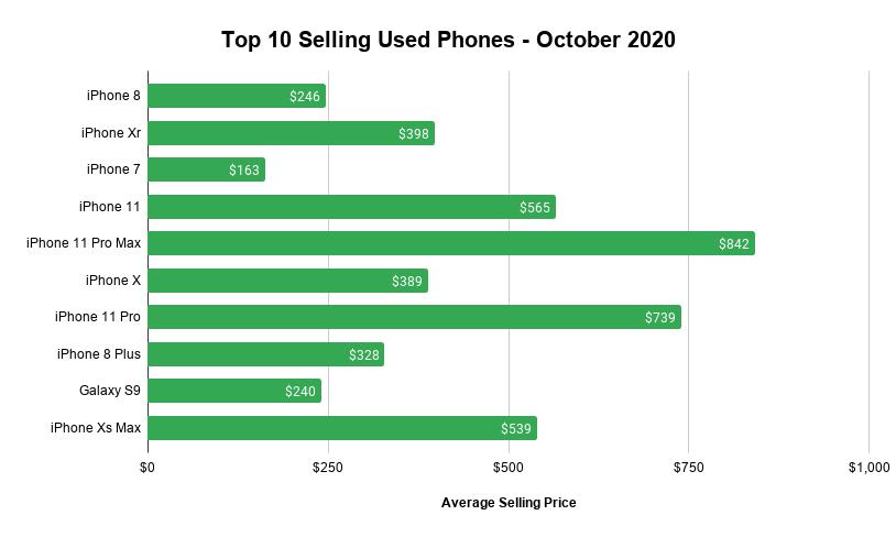 Swappa Top 10 Selling Used Phones - October 2020