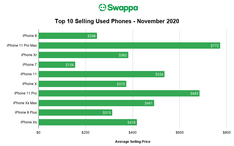Swappa Top 10 Selling Used Phones for November 2020