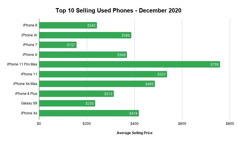 Swappa Top 10 Selling Phones for December 2020
