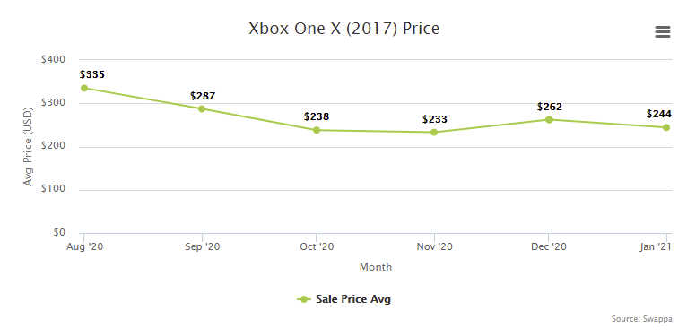 Xbox One X Price Resale Trade-In Value - February 2021