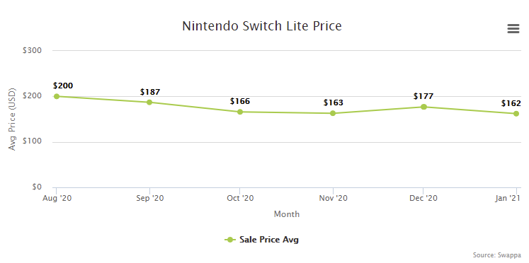 Nintendo Switch Lite Price Resale Trade-In Value - February 2021