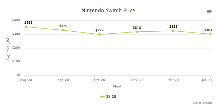 Nintendo Switch Price Resale Trade-In Value - February 2021