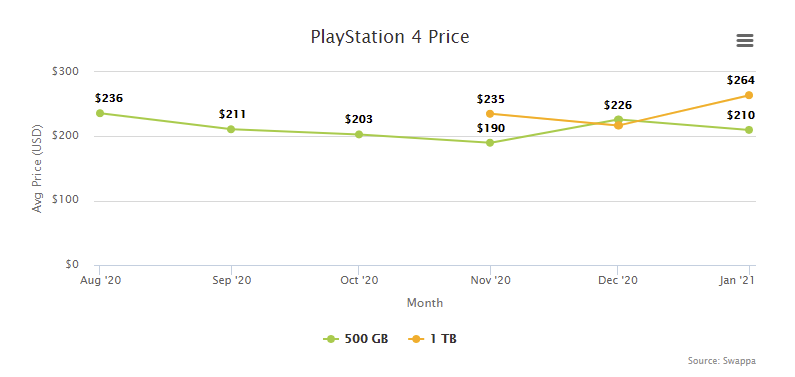 PlayStation 4 PS4 Price Resale Trade-In Value - February 2021