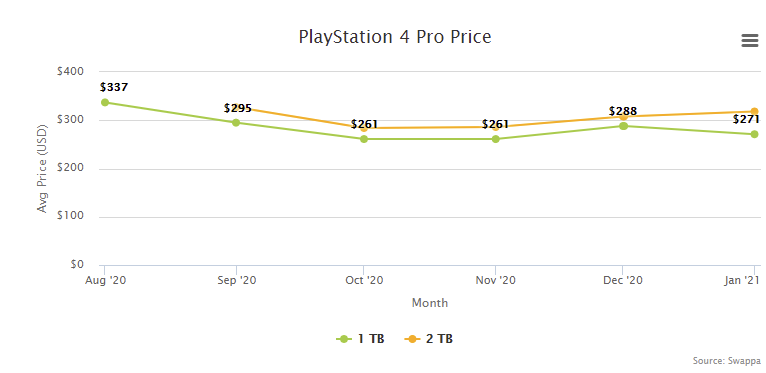 PlayStation 4 PS4 Pro Price Resale Trade-In Value - February 2021