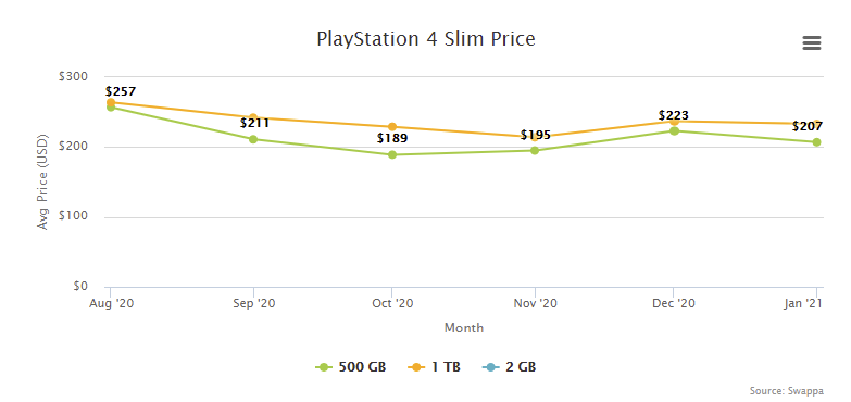 PlayStation 4 PS4 Slim Price Resale Trade-In Value - February 2021