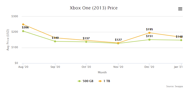 Xbox One Price Resale Trade-In Value - February 2021