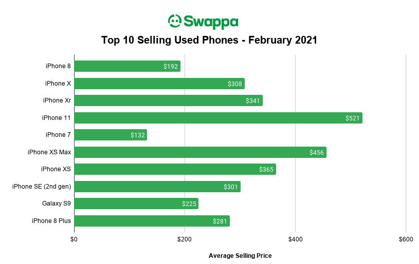 Swappa Top Selling Used Phones for February 2021