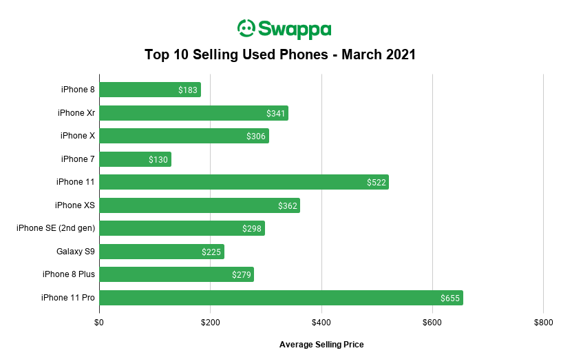 Swappa Top Selling Used Phones for March 2021