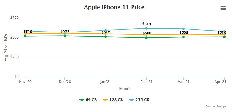 Apple iPhone 11 Price and Trade-In Value May 5, 2021