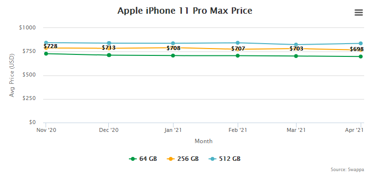 Apple iPhone 11 Pro Max Price and Trade-In Value May 5, 2021