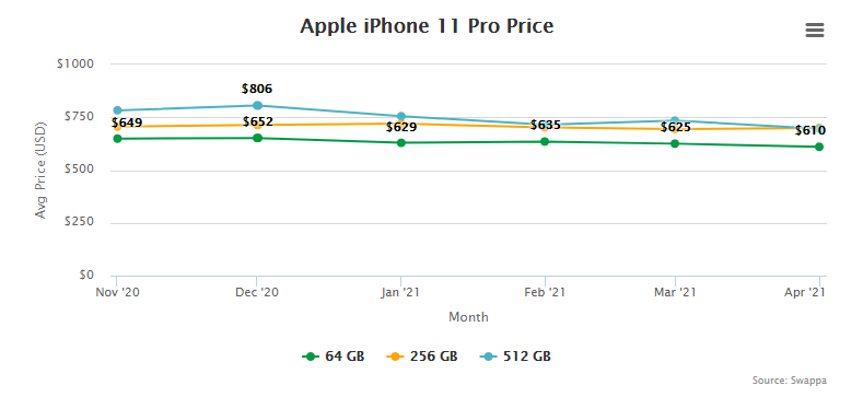 Apple iPhone 11 Pro Price and Trade-In Value May 5, 2021
