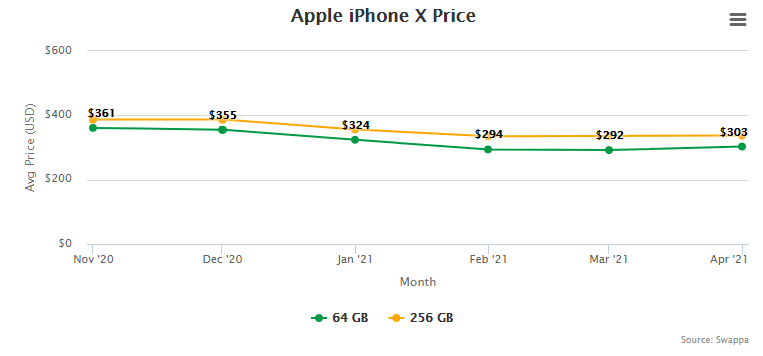 Apple iPhone X Price and Trade-In Value May 5, 2021