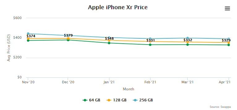 Apple iPhone Xr Price and Trade-In Value May 5, 2021