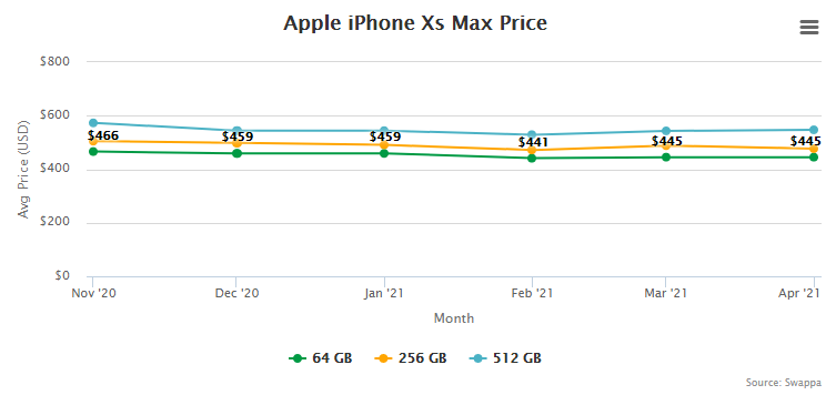 Apple iPhone Xs Max Price and Trade-In Value May 5, 2021