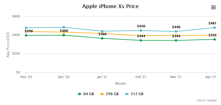 Apple iPhone Xs Price and Trade-In Value May 5, 2021