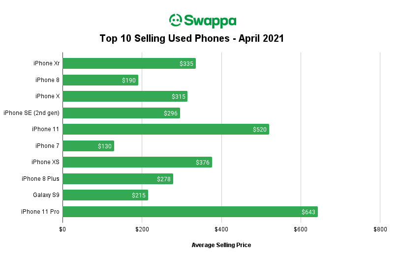 Swappa Top Ten Selling Used Phones for April 2021