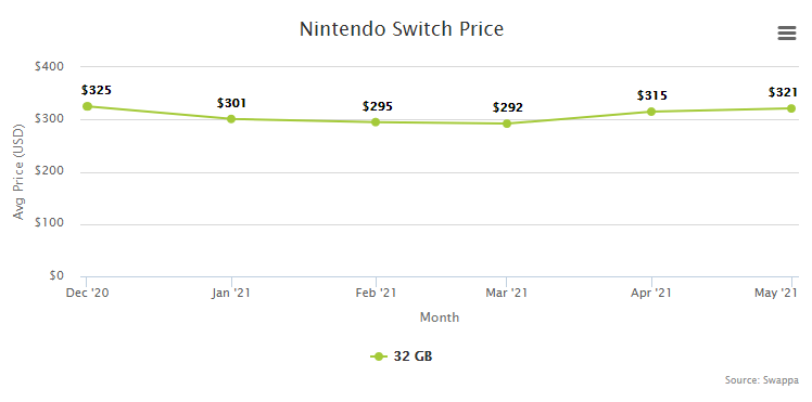 Nintendo Switch Price Resale Trade-In Value - June 2021