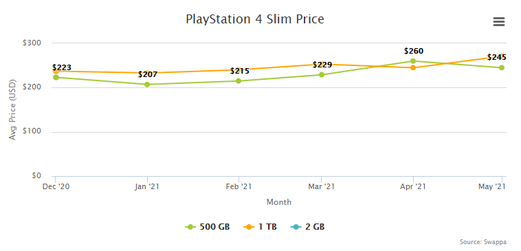 PlayStation 4 PS4 Slim Price Resale Trade-In Value - June 2021