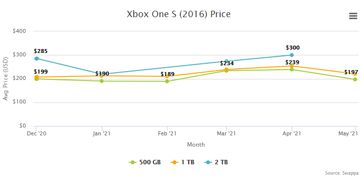 Xbox One S Price Resale Trade-In Value - June 2021