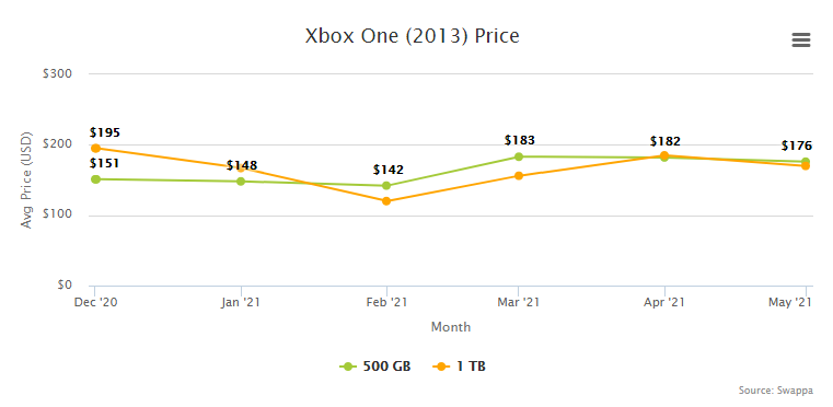 Xbox One Price Resale Trade-In Value - June 2021