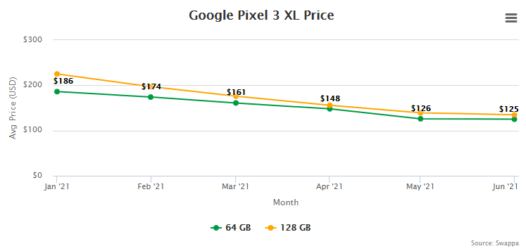 Google Pixel 3 XL Resale Value and Trade-In Value at Swappa (collected July 15, 2021)