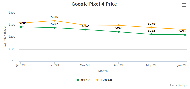 Google Pixel 4 Resale Value and Trade-In Value at Swappa (collected July 15, 2021)