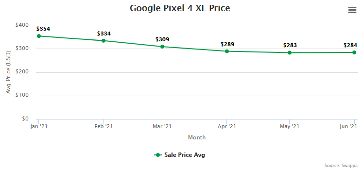 Google Pixel 4 XL Resale Value and Trade-In Value at Swappa (collected July 15, 2021)