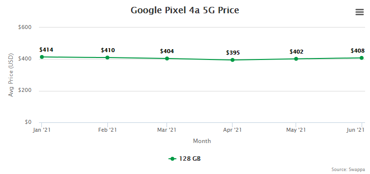 Google Pixel 4a 5G Resale Value and Trade-In Value at Swappa (collected July 15, 2021)