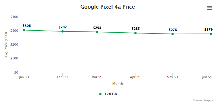 Google Pixel 4a Resale Value and Trade-In Value at Swappa (collected July 15, 2021)